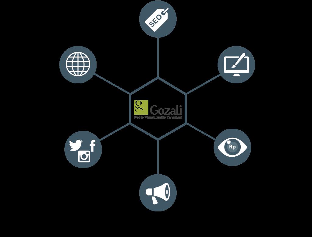 Our Services | Gozali
